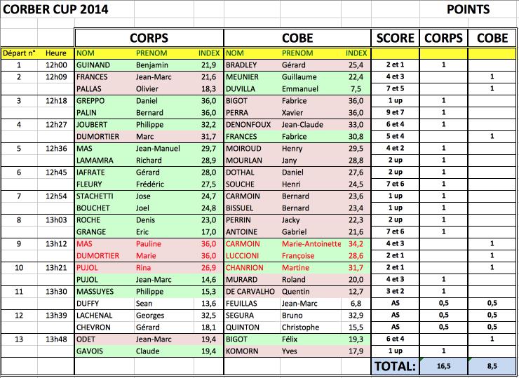 00 corber cup resultats 27 sep 14