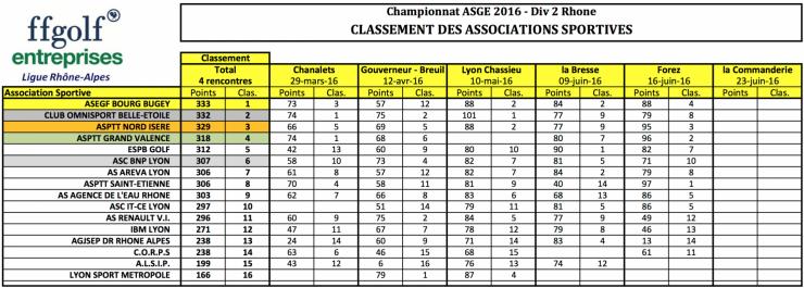 11 classement equipes