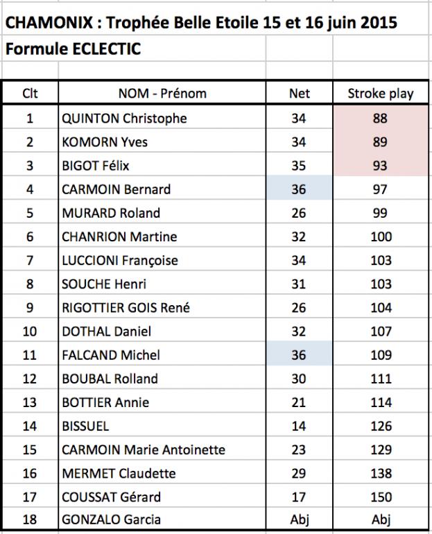 42 classement eclectic