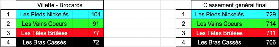 96 classement ge ne ral par e quipes du jour et final