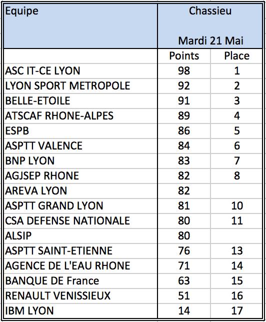 Asge championnat de ligue classement du jour 21 mai 19