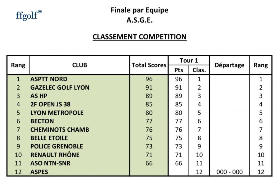 Asge finale par equipes classement general