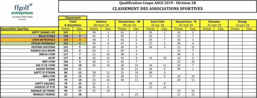 Asge qualification a la coupe 07 mai 20