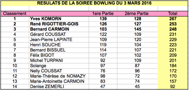 Bowling re sultats 03 mar 16