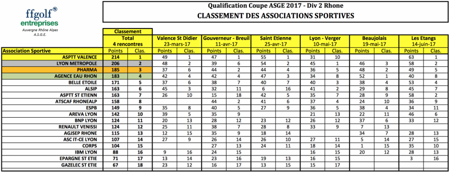 Cassement general qualification a la coupe