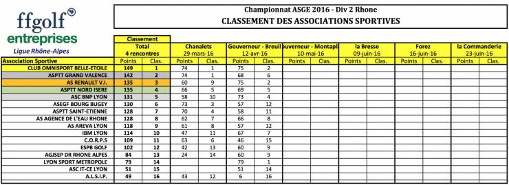 Classement equipes asge breuil 12 avr 16