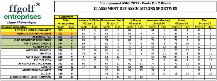 Classement equipes championnat