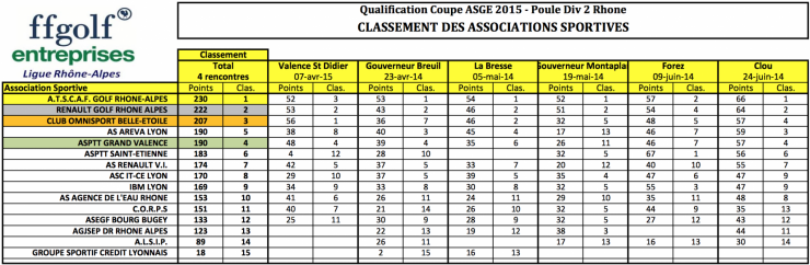 Classement equipes coupe