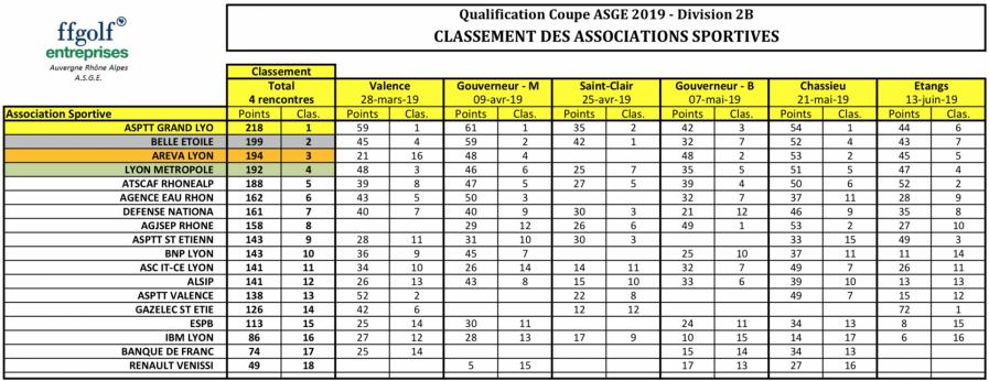 Classement final qualification a la coupe