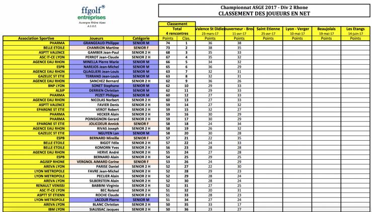 Classement ge ne ral individuel en net des 36 premiers 11 avr 17