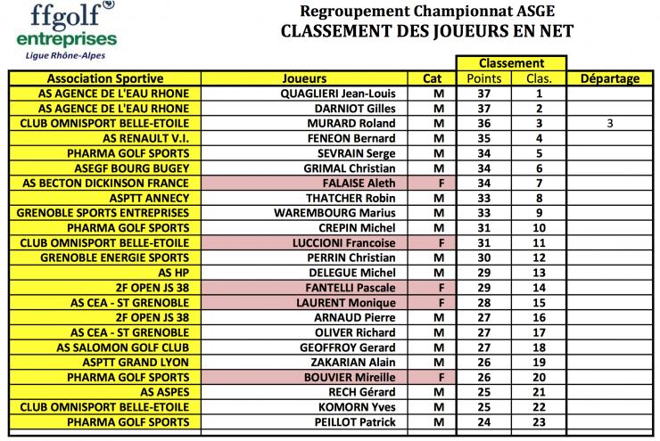 Classement individuel net 11 sep 14