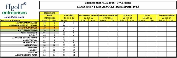 Classement par e quipes chanalets 29 mar 16