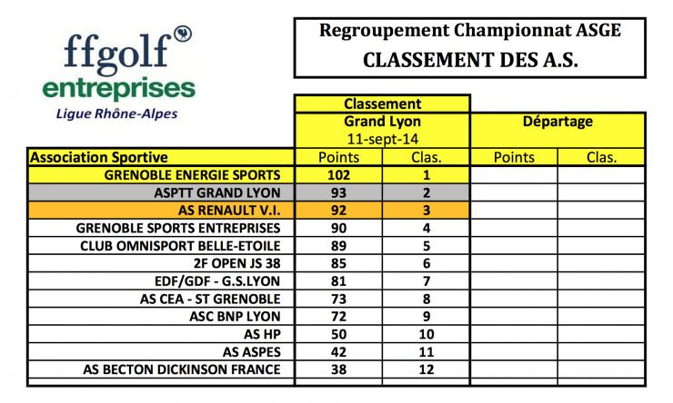 Classement par equipes 11 sep 14
