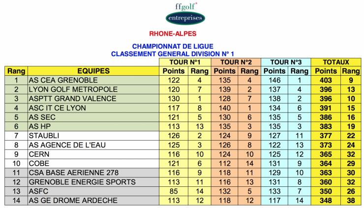 Classement par equipes final 1