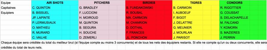 Composition des equipes du championnat des sorties