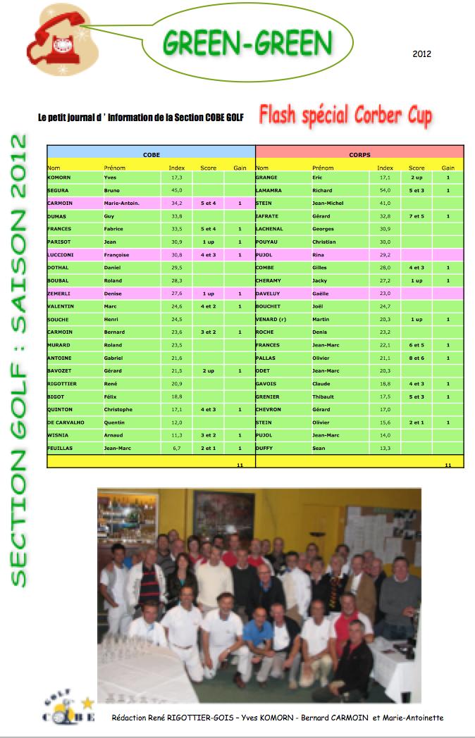 Corber cup 2012 resultats