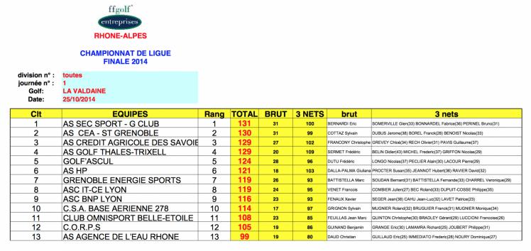 Finale ge valdaine classement equipes 25 oct 14
