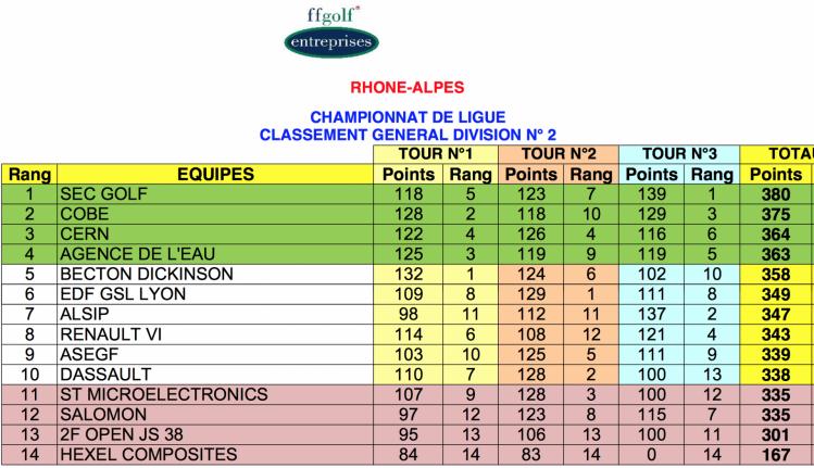 Ge actifs classement general equipes 29 jun 14