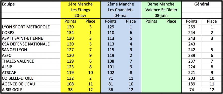 Ge actifs classement general par equipes 06 mai 19