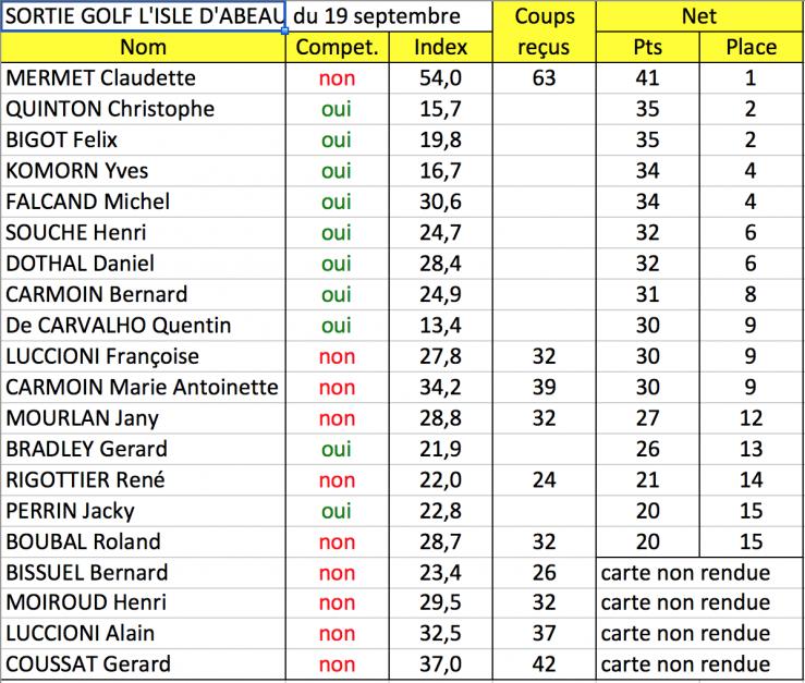 Isle d abeau classement net 19 sep 15