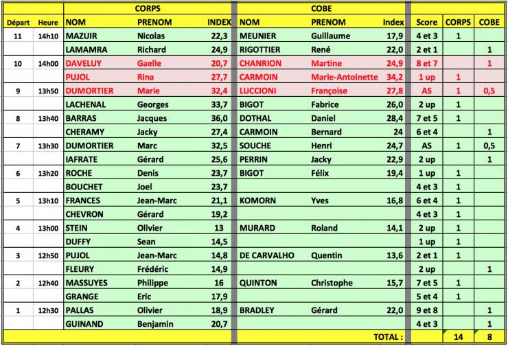 Les resultats 26 sep 15