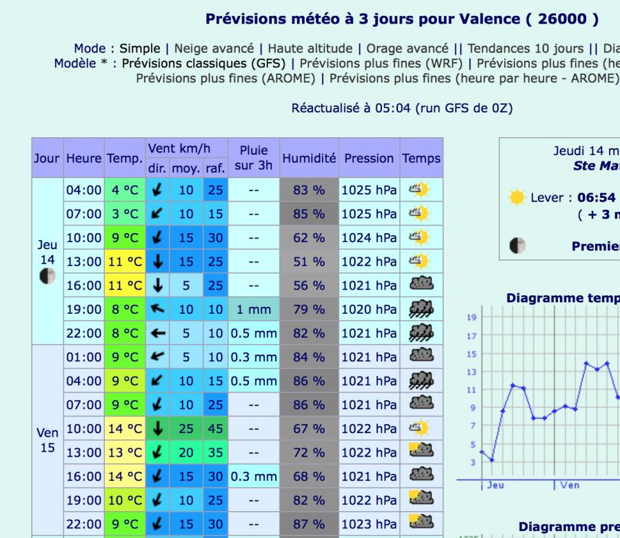 Meteo 15 mar 20
