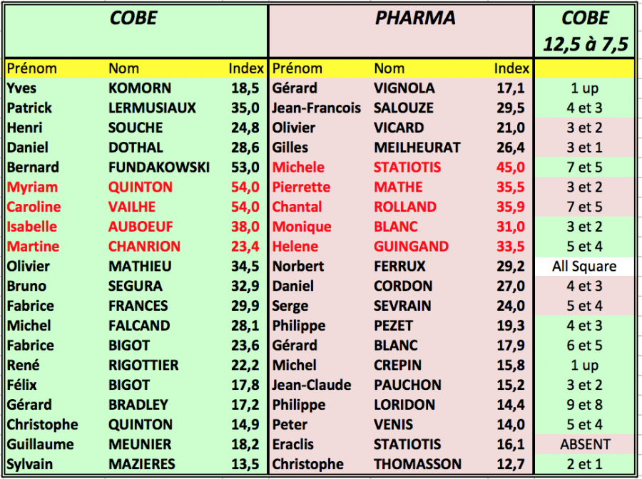 Re sultats cobe pharma 1