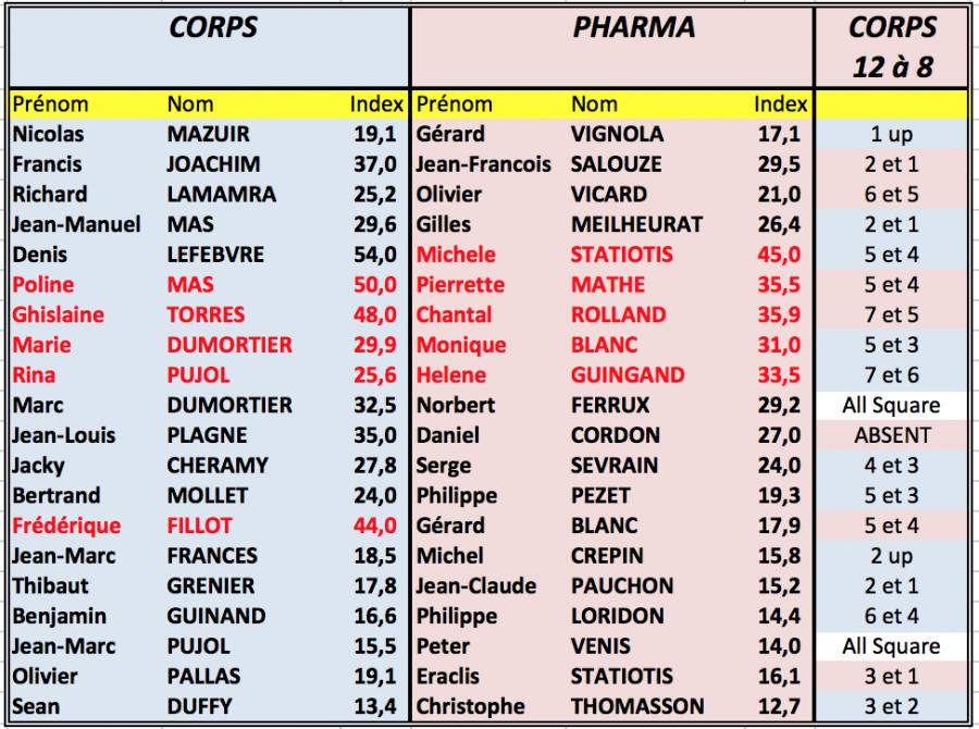 Re sultats corps pharma 1