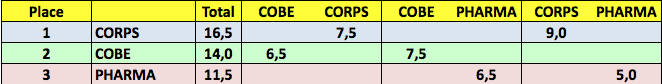 Resultats par equipes