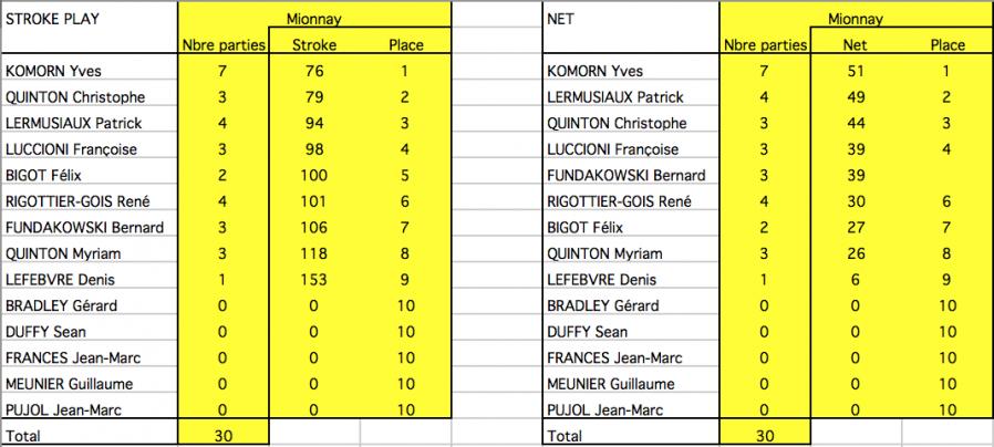 Ringer score mionnay classements finaux 04 avr 18