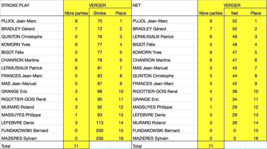 Ringer score verger classement final