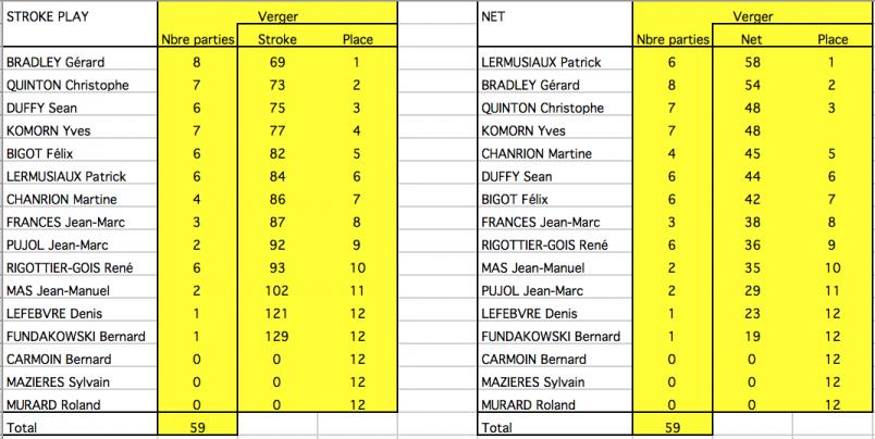 Ringer score verger classements finaux 04 avr 18
