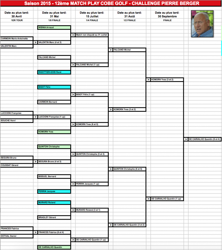 Tableau final match play 2015