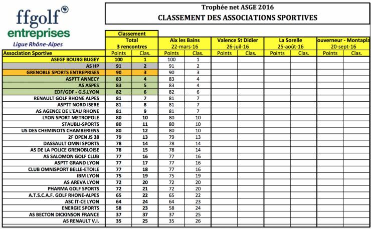 Trophe e aix les bains classement equipes 22 mar 16