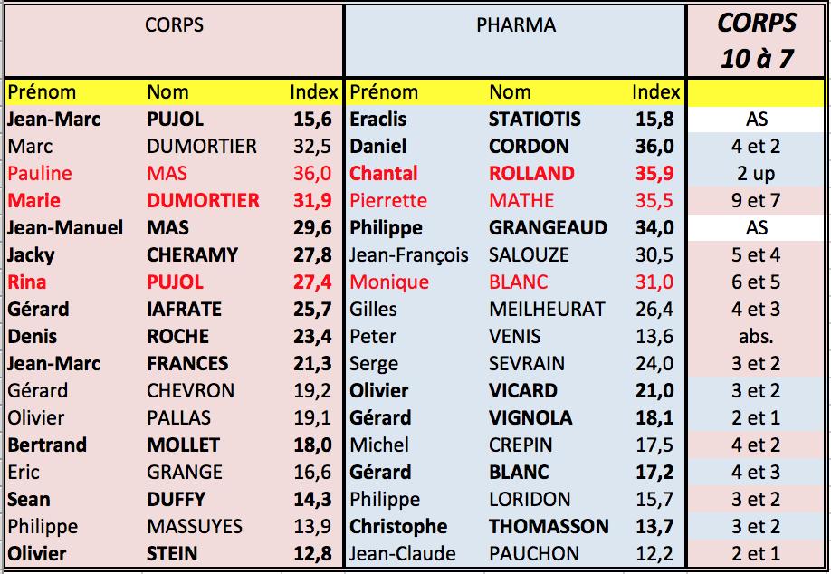 Corps pharma
